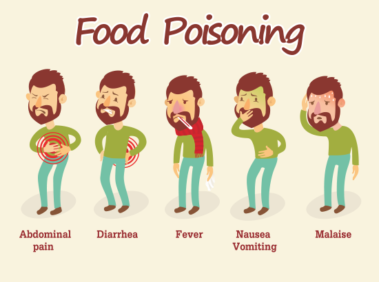 Major causes of food poisoning