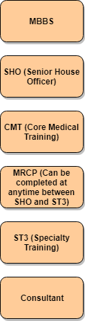 what to do after MRCP